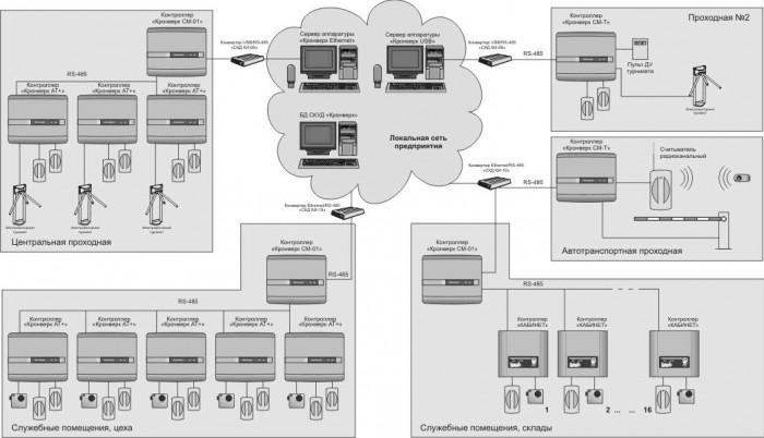 Проектирование и установка системы контроля и управления доступом