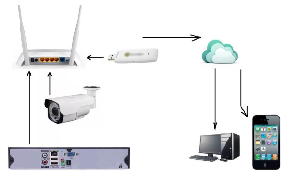 Скрытое видеонаблюдение для квартиры готовые комплекты WiFi