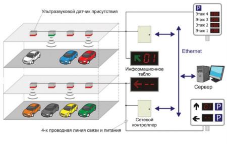 Для чего необходимо устанавливать систему автоматизации парковки?