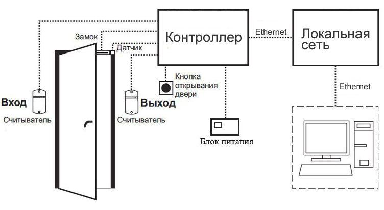 Сетевые СКУД