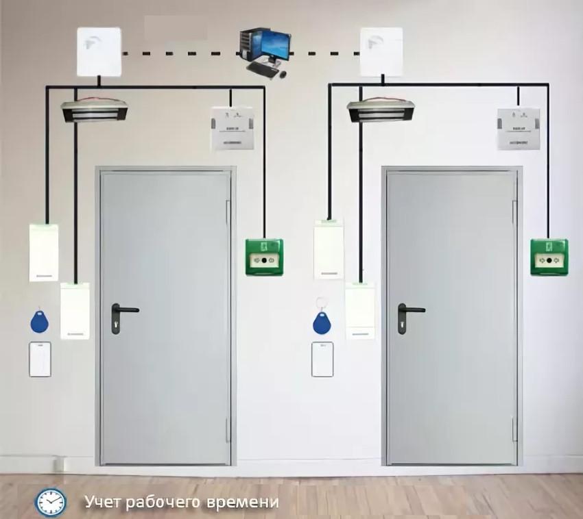 Сетевой контроль доступа на 2 двери