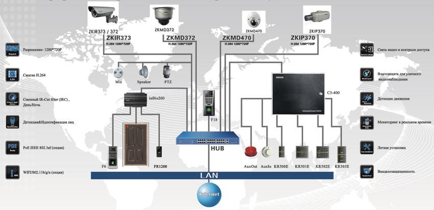 Интеграция систем контроля доступа